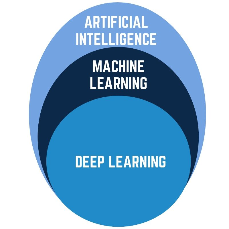 Should I learn machine learning before deep learning?